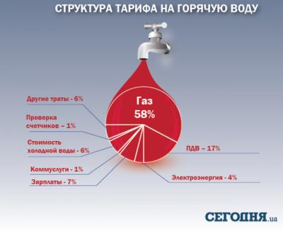 тарифы на горячую воду